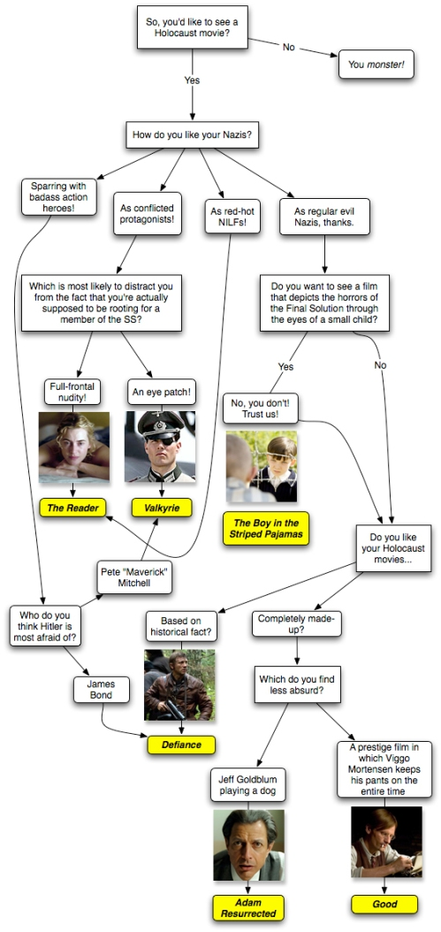 movieflowchart1